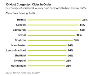 united_kingdom_congested_cities